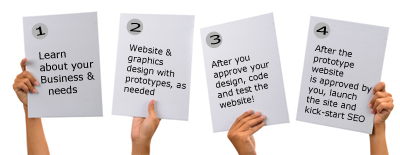 Our website development process